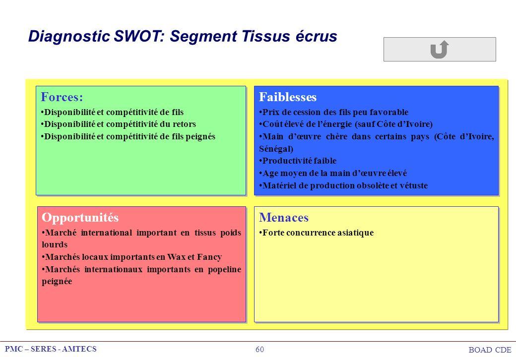 PMC – SERES - AMTECS BOAD CDE 60 Diagnostic SWOT: Segment Tissus écrus Opportunités Marché international important en tissus poids lourds Marchés loca