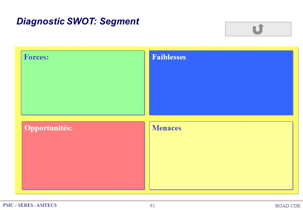 PMC – SERES - AMTECS BOAD CDE 61 Diagnostic SWOT: Segment Opportunités: Forces: Faiblesses Menaces