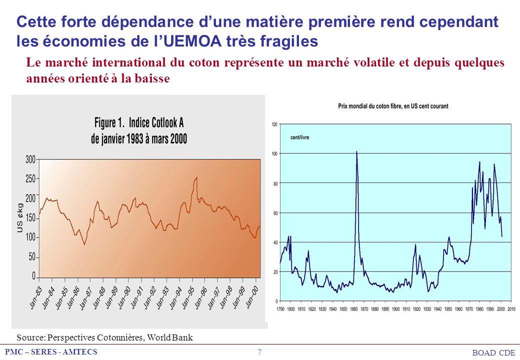 PMC – SERES - AMTECS BOAD CDE 7 Le marché international du coton représente un marché volatile et depuis quelques années orienté à la baisse Cette for