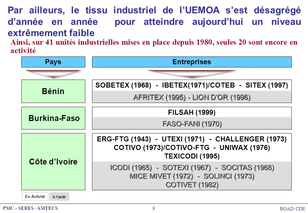 PMC – SERES - AMTECS BOAD CDE 9 Mali Niger COMATEX (1967) SONITEXTIL (1968)/ENITEX (1997) Sénégal SRG-ICOTAF (1951) - CCV (1952) SOSEFIL (1961) - SOTEXKA (1988) NSTS (1992) - FTT(1996) - COSETEX (2001) Togo TOGOTEX (1980) En Activité A larrêt PaysEntreprises Ainsi, sur 41 unités industrielles mises en place depuis 1980, seules 20 sont encore en activité Par ailleurs, le tissu industriel de lUEMOA sest désagrégé dannée en année pour atteindre aujourdhui un niveau extrêmement faible (suite) ITT (1964) COTONFIL-LOMETEX (1995) - NOVATEX SOTIBA (1952) - TMS (1962) - MABOSE (1966) SCT (1968) - STS (1968) - ISLIMA(1973) - CHAHINE TEXTILES (1995) ITEMA(1970)