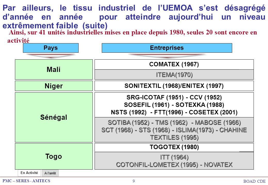 PMC – SERES - AMTECS BOAD CDE 10 MALI TOGO COTE DIVOIRE SENEGAL BURKINA FASO NIGER BENIN Filature / Filterie Ennoblissement Confection Tissage Activité simple Activité intégrée Le tissu industriel en 1990