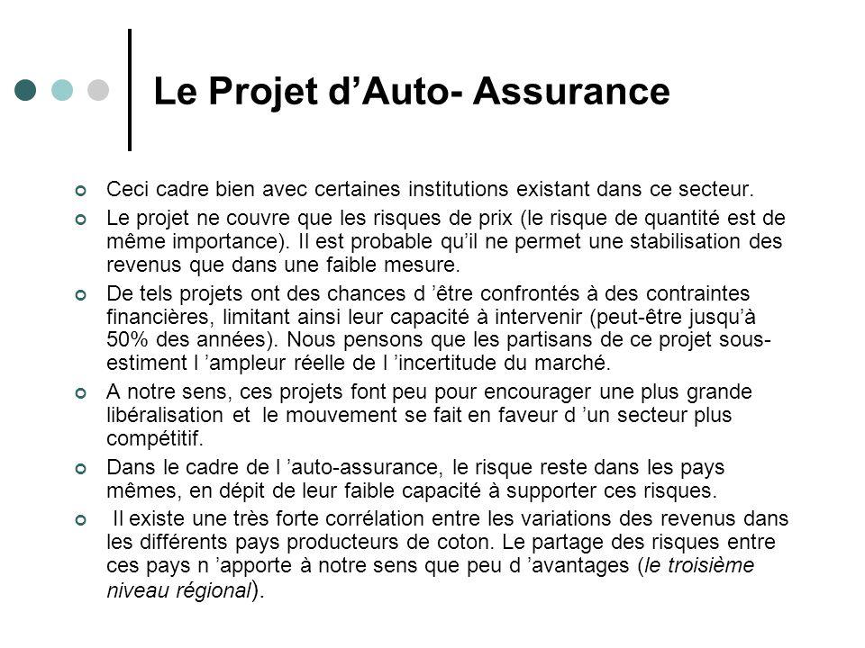Le Projet dAuto- Assurance Ceci cadre bien avec certaines institutions existant dans ce secteur.
