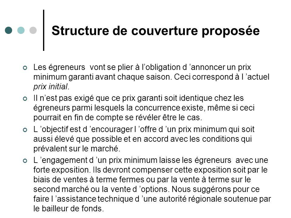 Structure de couverture proposée (suite) Cet arrangement laisse aux égreneurs un risque résiduel car ils ont offert un prix minimum pour une quantité potentiellement illimitée.