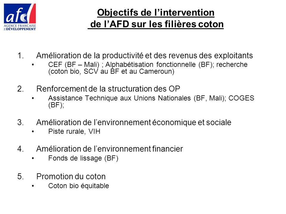 Objectifs de lintervention de lAFD sur les filières coton 1.Amélioration de la productivité et des revenus des exploitants CEF (BF – Mali) ; Alphabétisation fonctionnelle (BF); recherche (coton bio, SCV au BF et au Cameroun) 2.Renforcement de la structuration des OP Assistance Technique aux Unions Nationales (BF, Mali); COGES (BF); 3.Amélioration de lenvironnement économique et sociale Piste rurale, VIH 4.Amélioration de lenvironnement financier Fonds de lissage (BF) 5.Promotion du coton Coton bio équitable