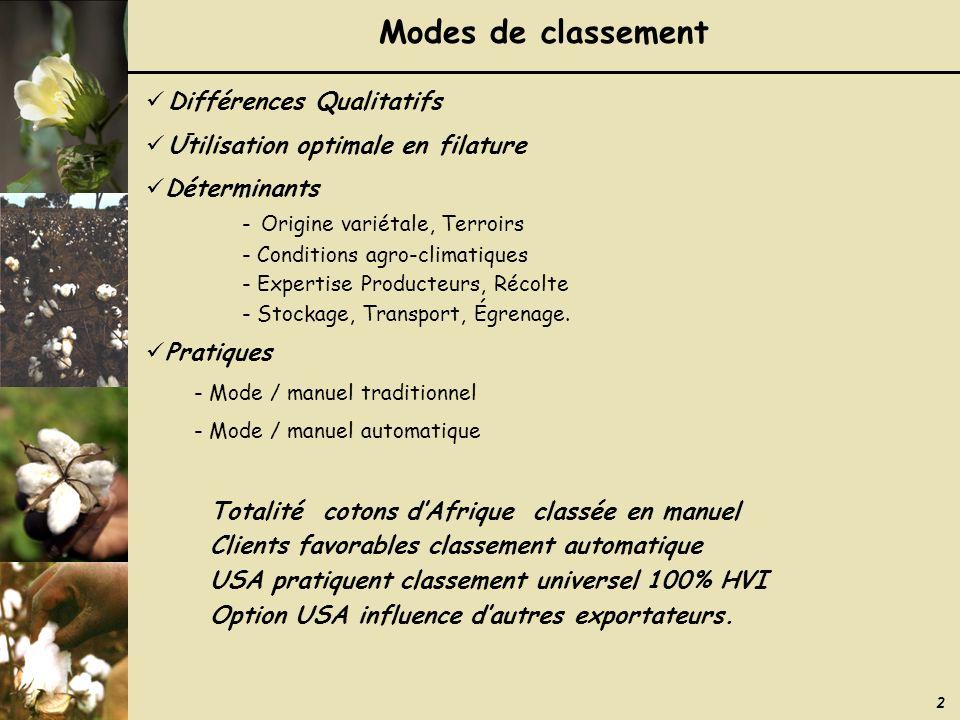 2 Modes de classement - Différences Qualitatifs Utilisation optimale en filature Déterminants - Origine variétale, Terroirs - Conditions agro-climatiques - Expertise Producteurs, Récolte - Stockage, Transport, Égrenage.