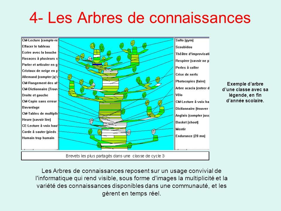 4- Les Arbres de connaissances Exemple darbre dune classe avec sa légende, en fin dannée scolaire. Les Arbres de connaissances reposent sur un usage c