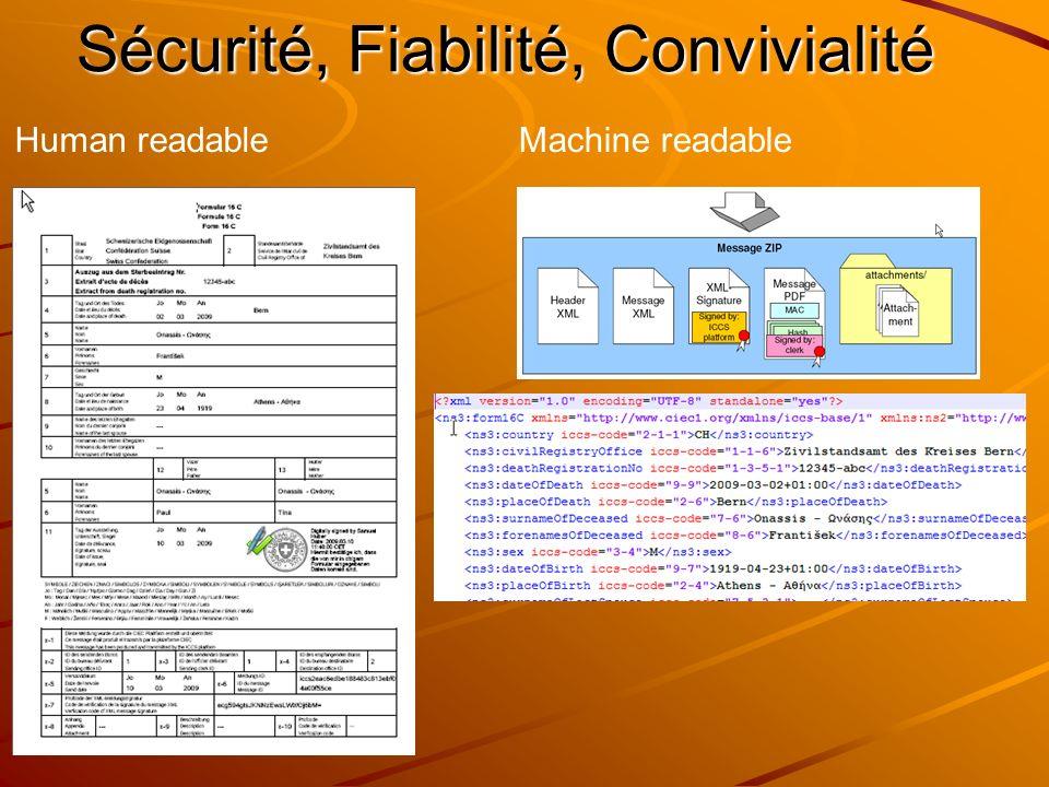 Human readableMachine readable Sécurité, Fiabilité, Convivialité