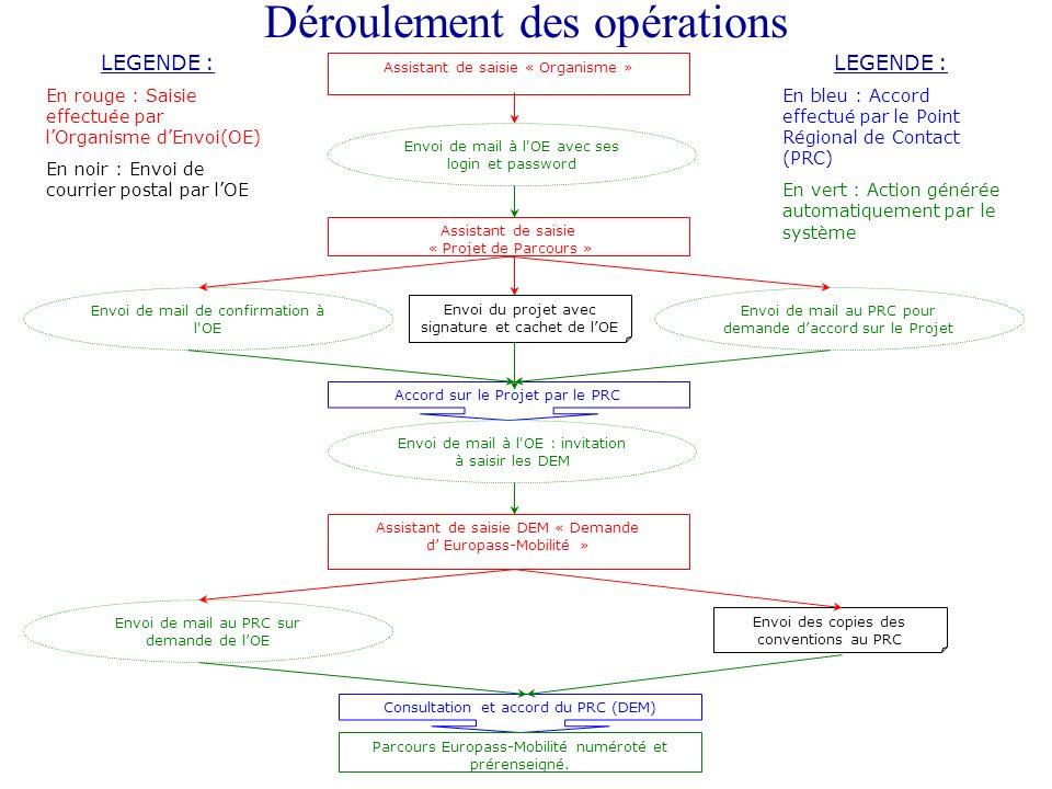 Déroulement des opérations LEGENDE : En bleu : Accord effectué par le Point Régional de Contact (PRC) En vert : Action générée automatiquement par le