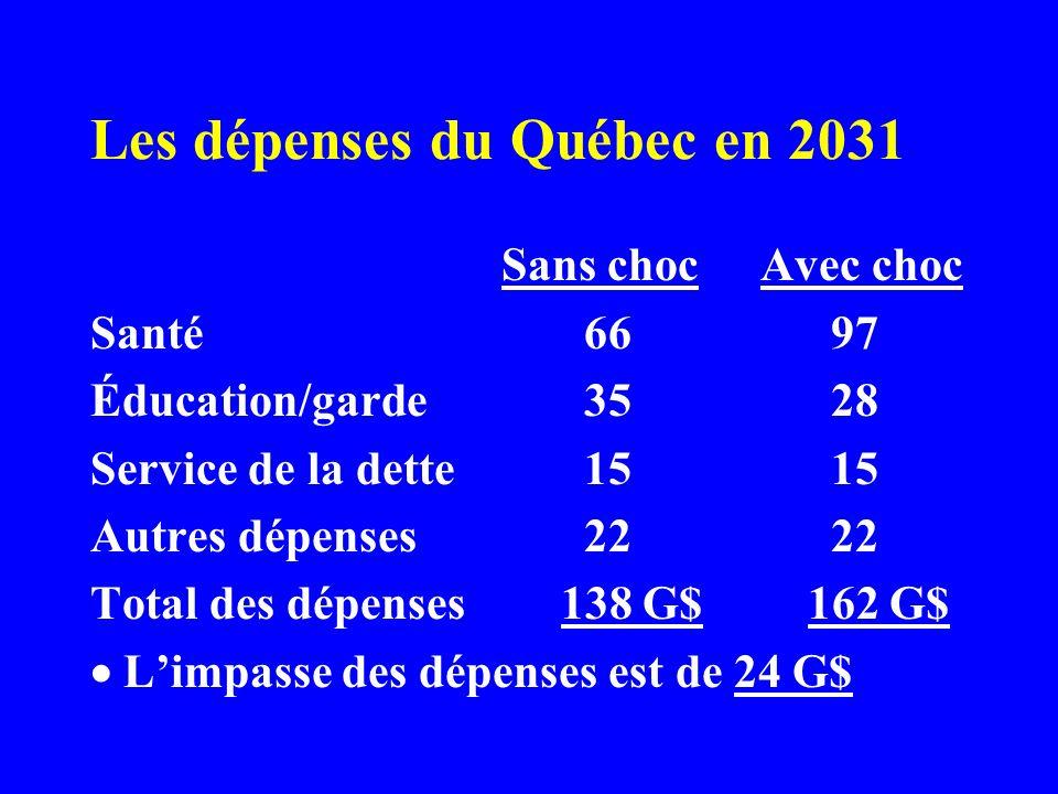 Les dépenses du Québec en 2031 Sans choc Avec choc Santé 6697 Éducation/garde 3528 Service de la dette 1515 Autres dépenses 2222 Total des dépenses 138 G$ 162 G$ Limpasse des dépenses est de 24 G$