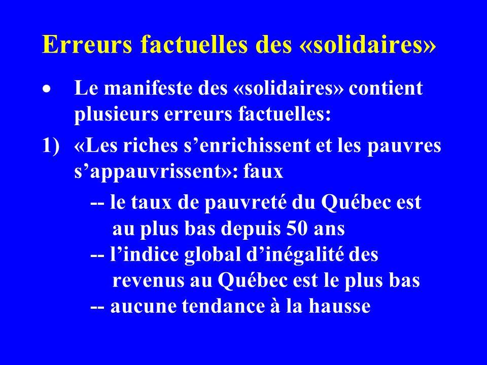Erreurs factuelles des «solidaires» Le manifeste des «solidaires» contient plusieurs erreurs factuelles: 1)«Les riches senrichissent et les pauvres sappauvrissent»: faux -- le taux de pauvreté du Québec est au plus bas depuis 50 ans -- lindice global dinégalité des revenus au Québec est le plus bas -- aucune tendance à la hausse