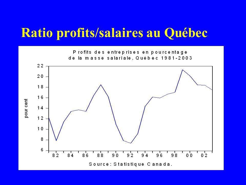 Ratio profits/salaires au Québec