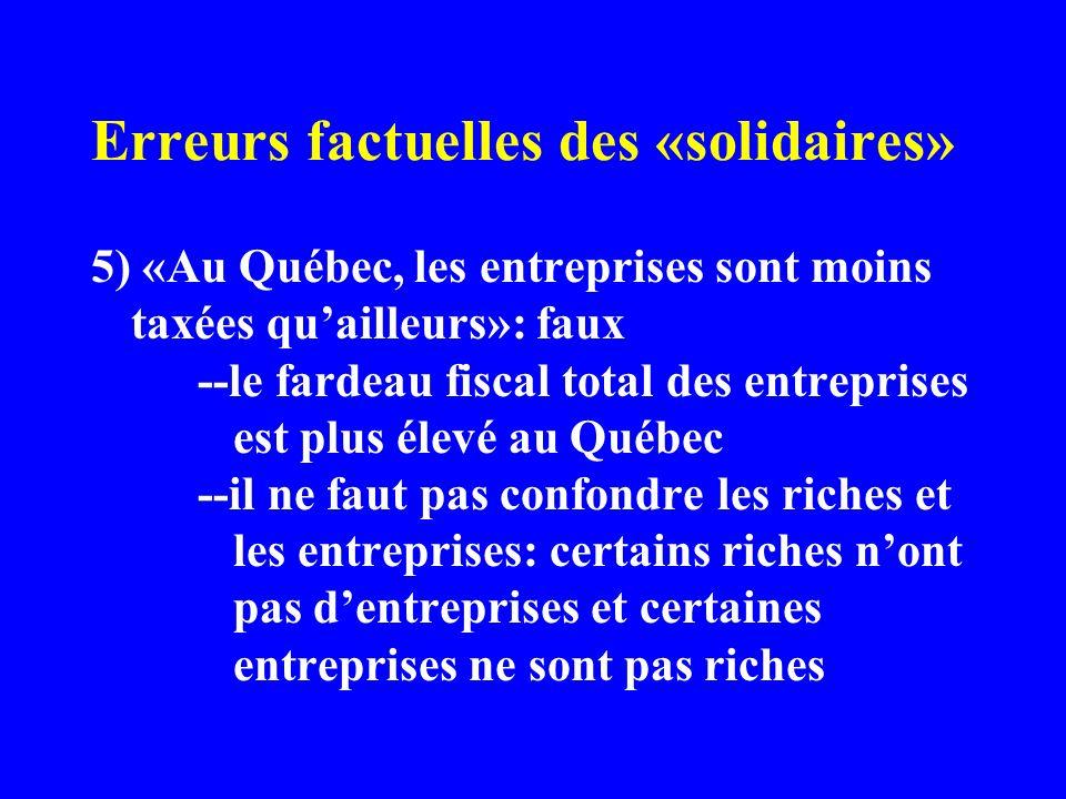 Erreurs factuelles des «solidaires» 5) «Au Québec, les entreprises sont moins taxées quailleurs»: faux --le fardeau fiscal total des entreprises est plus élevé au Québec --il ne faut pas confondre les riches et les entreprises: certains riches nont pas dentreprises et certaines entreprises ne sont pas riches