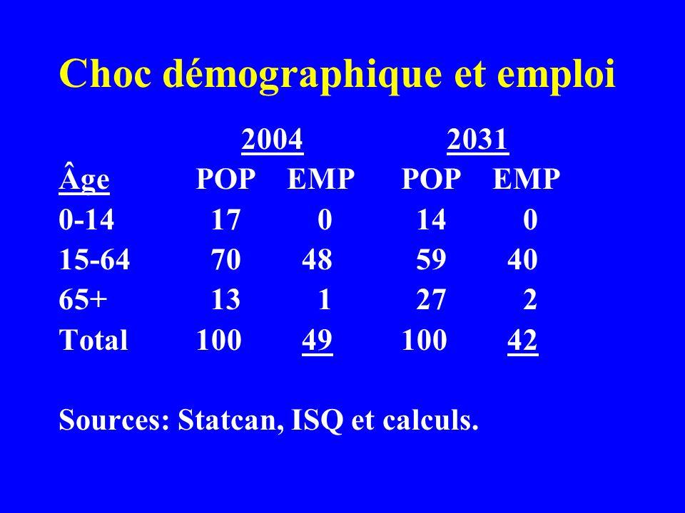Choc démographique et emploi 2004 2031 ÂgePOP EMPPOP EMP 0-14 17 0 14 0 15-64 70 48 59 40 65+ 13 1 27 2 Total100 49100 42 Sources: Statcan, ISQ et calculs.