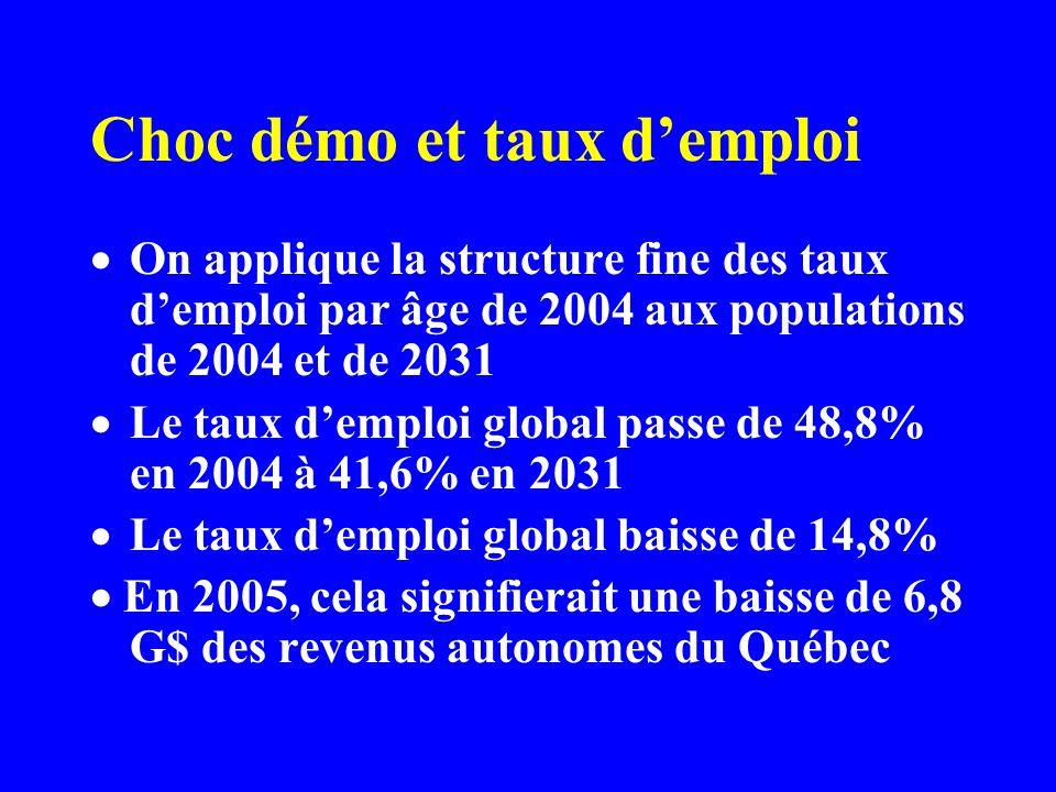 Choc démo et taux demploi On applique la structure fine des taux demploi par âge de 2004 aux populations de 2004 et de 2031 Le taux demploi global passe de 48,8% en 2004 à 41,6% en 2031 Le taux demploi global baisse de 14,8% En 2005, cela signifierait une baisse de 6,8 G$ des revenus autonomes du Québec