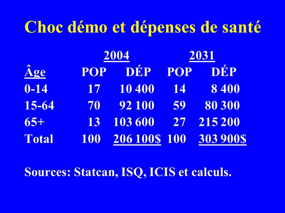 Choc démo et dépenses de santé 2004 2031 ÂgePOP DÉPPOP DÉP 0-14 17 10 400 14 8 400 15-64 70 92 100 59 80 300 65+ 13 103 600 27 215 200 Total100 206 100$100 303 900$ Sources: Statcan, ISQ, ICIS et calculs.