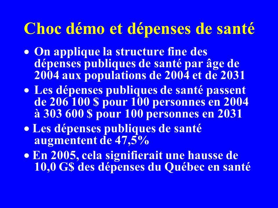 Choc démo et dépenses de santé On applique la structure fine des dépenses publiques de santé par âge de 2004 aux populations de 2004 et de 2031 Les dépenses publiques de santé passent de 206 100 $ pour 100 personnes en 2004 à 303 600 $ pour 100 personnes en 2031 Les dépenses publiques de santé augmentent de 47,5% En 2005, cela signifierait une hausse de 10,0 G$ des dépenses du Québec en santé