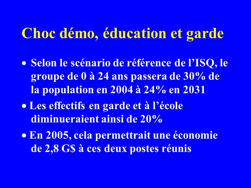 Choc démo, éducation et garde Selon le scénario de référence de lISQ, le groupe de 0 à 24 ans passera de 30% de la population en 2004 à 24% en 2031 Les effectifs en garde et à lécole diminueraient ainsi de 20% En 2005, cela permettrait une économie de 2,8 G$ à ces deux postes réunis