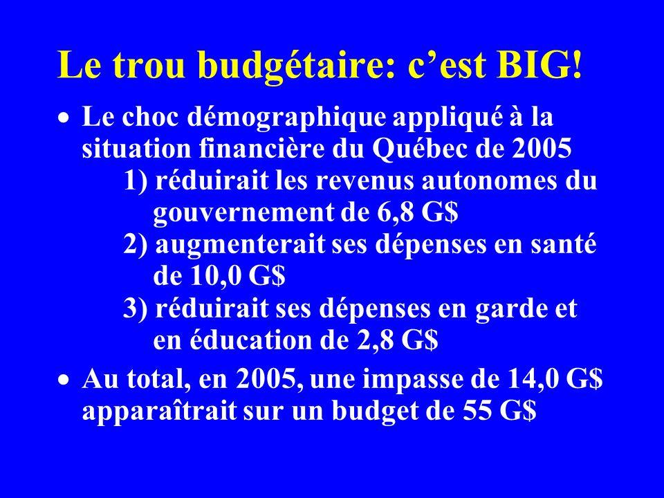 Le trou budgétaire: cest BIG.