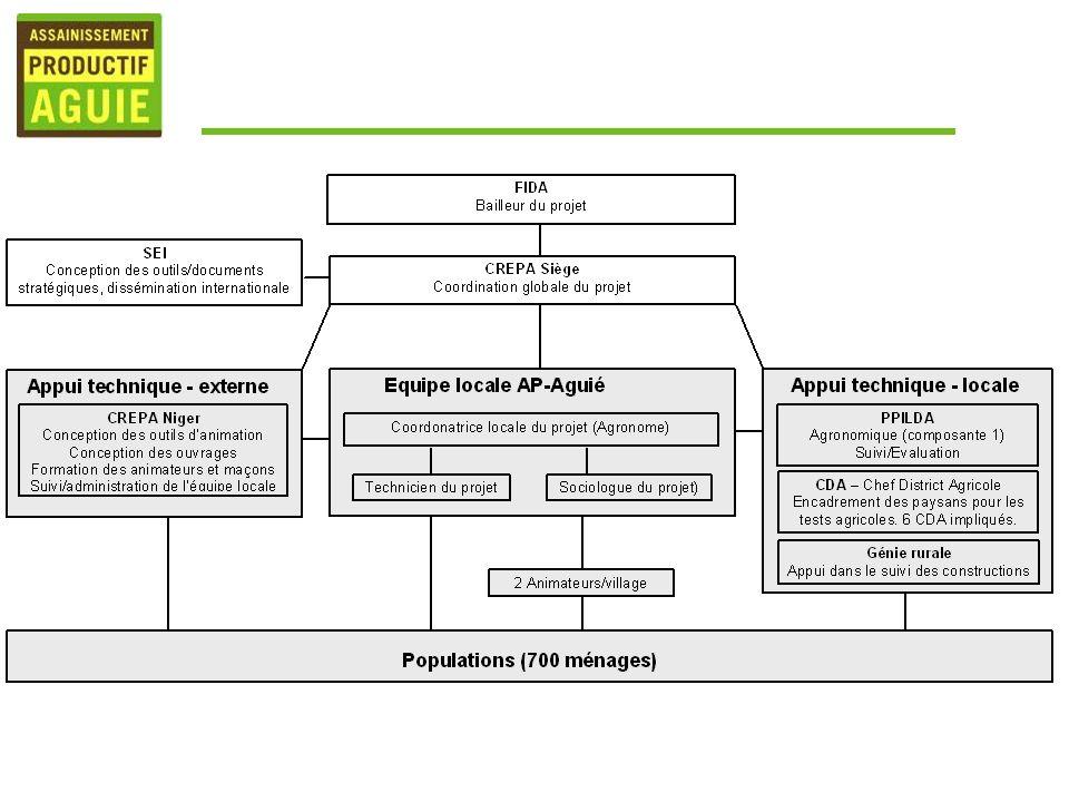 Actions dAPA sur le plan locale Application de Takin Ruwa en agriculture - Reutilisation Production de Takin Ruwa et Taki Bussasché - Collecte - Hygienisation