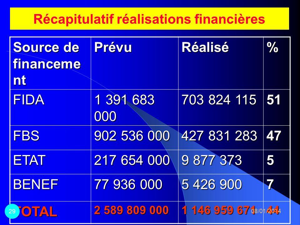 Bilan financier 08/01/2014 28