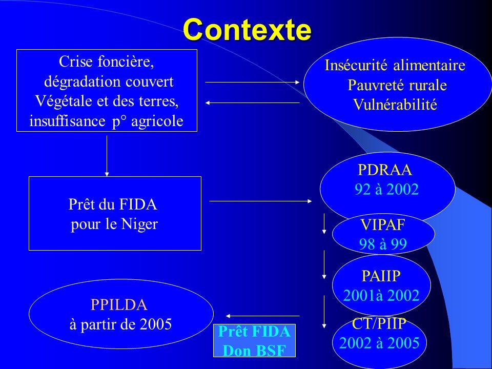 I - Éléments de contexte de la zone du PPILDA Présentation du département dAguié Situation: centre sud de la région de Maradi, superficie 2800 km², po