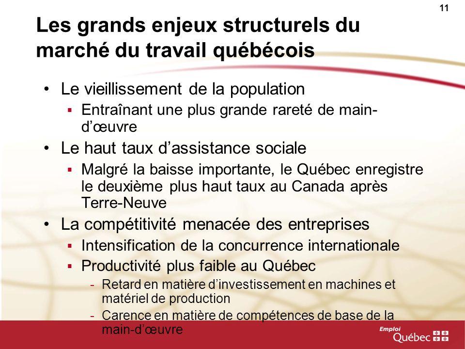 11 Les grands enjeux structurels du marché du travail québécois Le vieillissement de la population Entraînant une plus grande rareté de main- dœuvre L