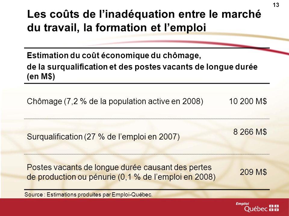 13 Les coûts de linadéquation entre le marché du travail, la formation et lemploi Estimation du coût économique du chômage, de la surqualification et