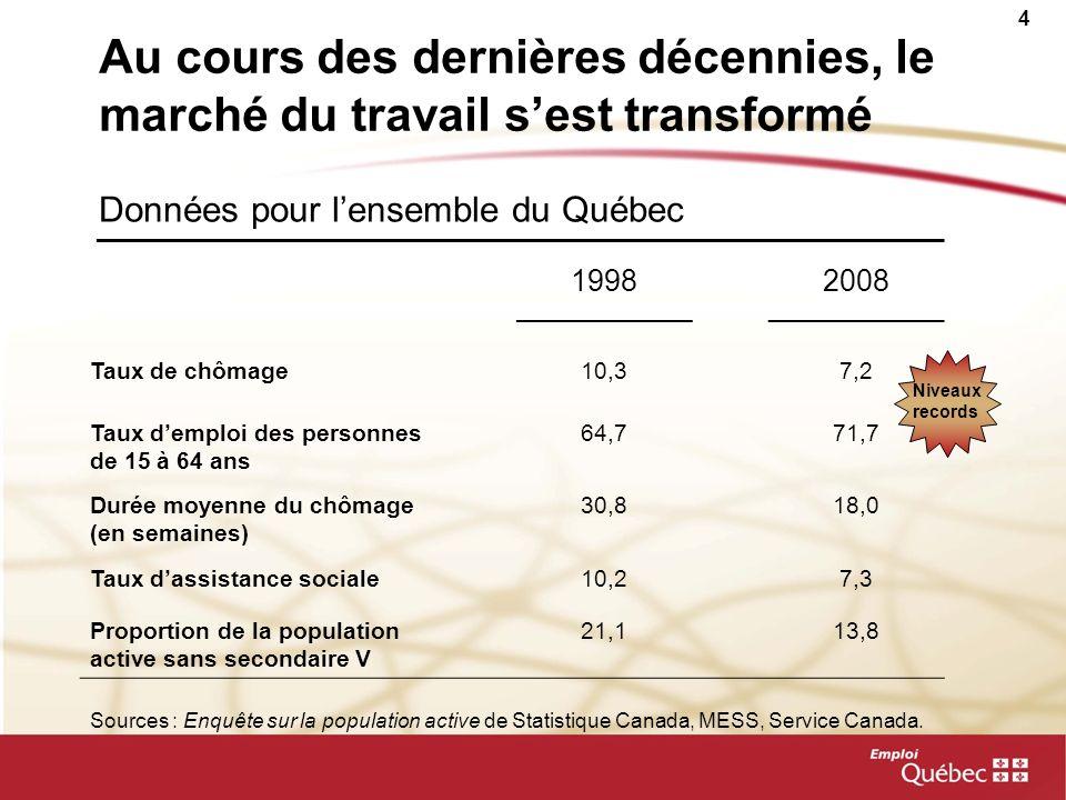 4 Au cours des dernières décennies, le marché du travail sest transformé 19982008 Taux de chômage10,37,2 Taux demploi des personnes de 15 à 64 ans 64,