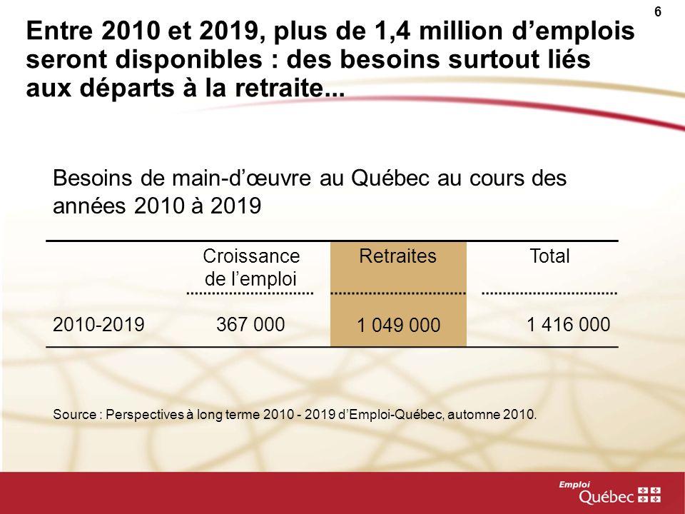 6 Entre 2010 et 2019, plus de 1,4 million demplois seront disponibles : des besoins surtout liés aux départs à la retraite... Croissance de lemploi Re