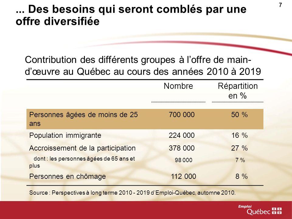 7... Des besoins qui seront comblés par une offre diversifiée NombreRépartition en % Personnes âgées de moins de 25 ans 700 000 50 % Population immigr
