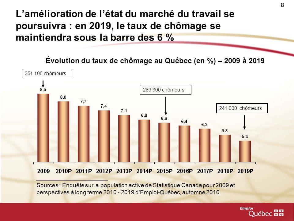 9 En 2019, les bassins de clientèles desservies par Emploi-Québec auront diminué du tiers depuis la récession Prestataires de lassurance-emploi actifs et aptes au travail et prestataires de laide sociale Sources : MESS et Enquête sur la population active de Statistique Canada pour 2009 et Emploi-Québec.