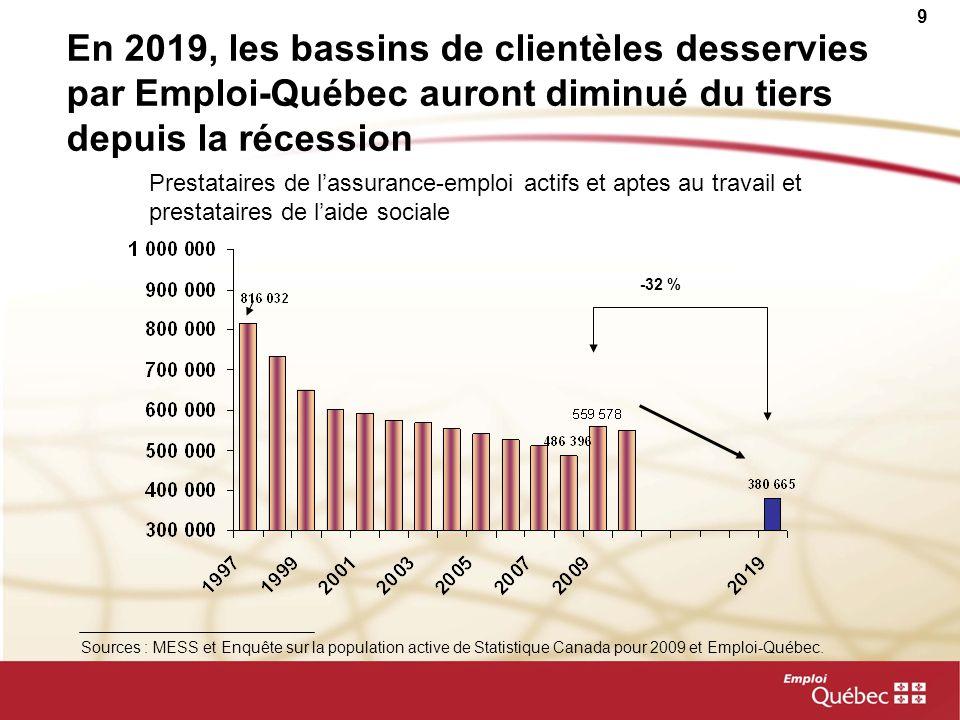 9 En 2019, les bassins de clientèles desservies par Emploi-Québec auront diminué du tiers depuis la récession Prestataires de lassurance-emploi actifs