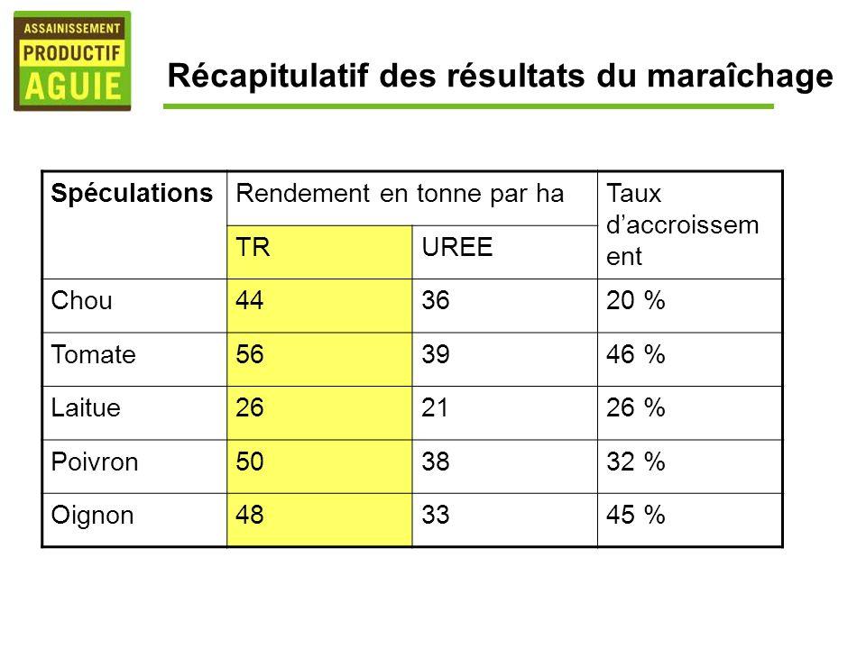 Récapitulatif des résultats du maraîchage SpéculationsRendement en tonne par haTaux daccroissem ent TRUREE Chou443620 % Tomate563946 % Laitue262126 %