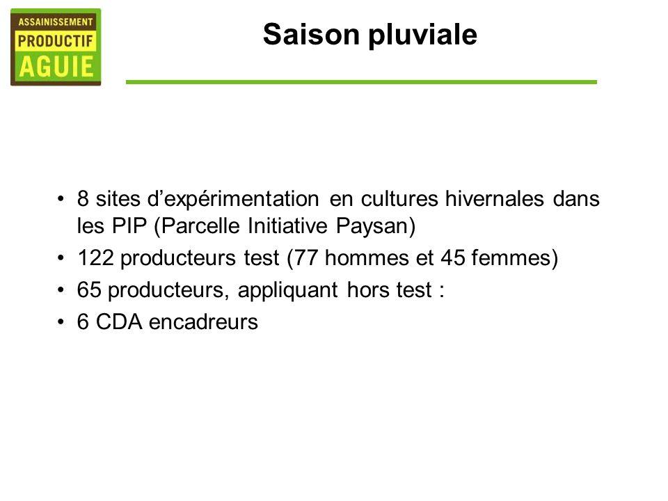 Saison pluviale 8 sites dexpérimentation en cultures hivernales dans les PIP (Parcelle Initiative Paysan) 122 producteurs test (77 hommes et 45 femmes
