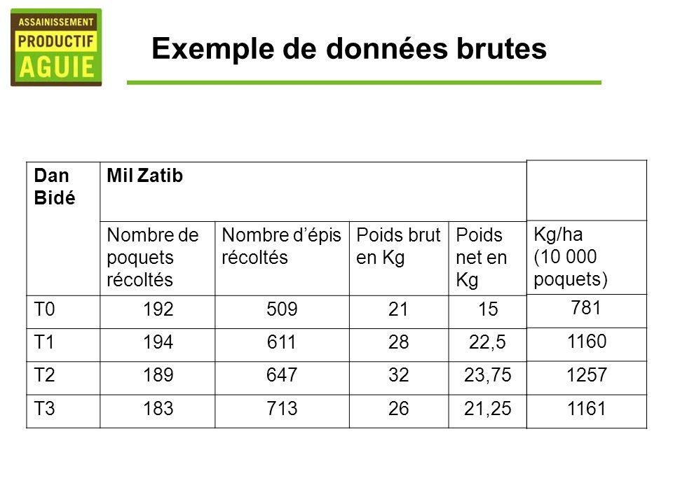 Exemple de données brutes Dan Bidé Mil Zatib Nombre de poquets récoltés Nombre dépis récoltés Poids brut en Kg Poids net en Kg T01925092115 T119461128