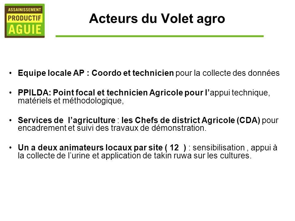 Acteurs du Volet agro Equipe locale AP : Coordo et technicien pour la collecte des données PPILDA: Point focal et technicien Agricole pour lappui tech
