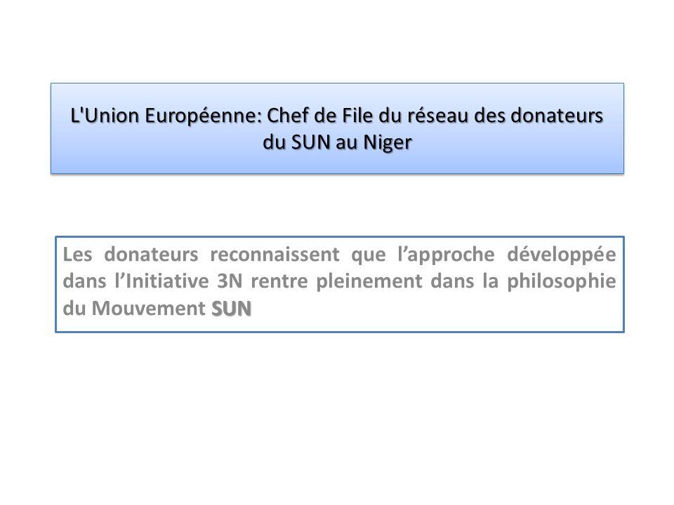 SUN Les donateurs reconnaissent que lapproche développée dans lInitiative 3N rentre pleinement dans la philosophie du Mouvement SUN L Union Européenne: Chef de File du réseau des donateurs du SUN au Niger