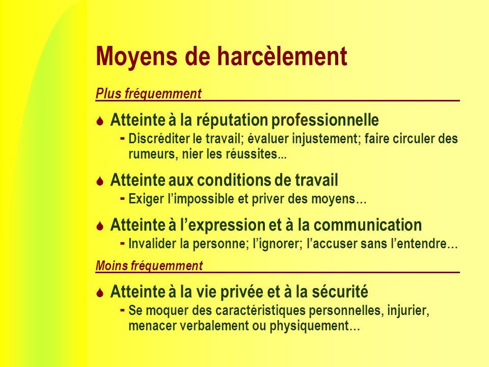 Moyens de harcèlement Plus fréquemment Atteinte à la réputation professionnelle Discréditer le travail; évaluer injustement; faire circuler des rumeurs, nier les réussites...