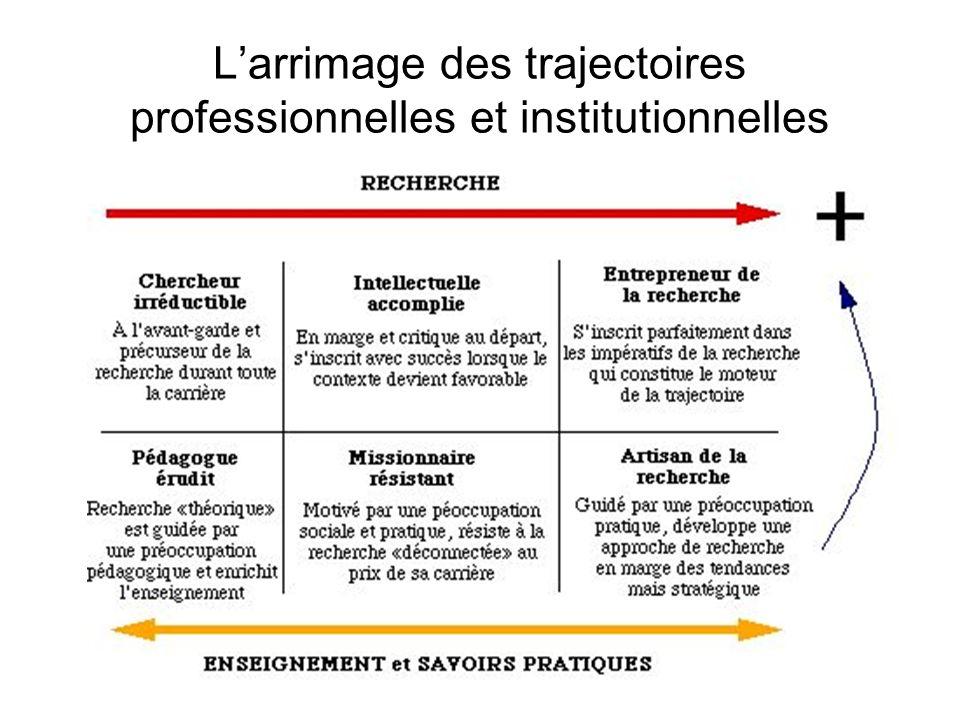 16 Larrimage des trajectoires professionnelles et institutionnelles