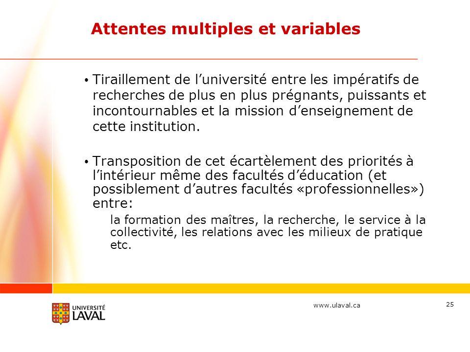 www.ulaval.ca 25 Attentes multiples et variables Tiraillement de luniversité entre les impératifs de recherches de plus en plus prégnants, puissants et incontournables et la mission denseignement de cette institution.