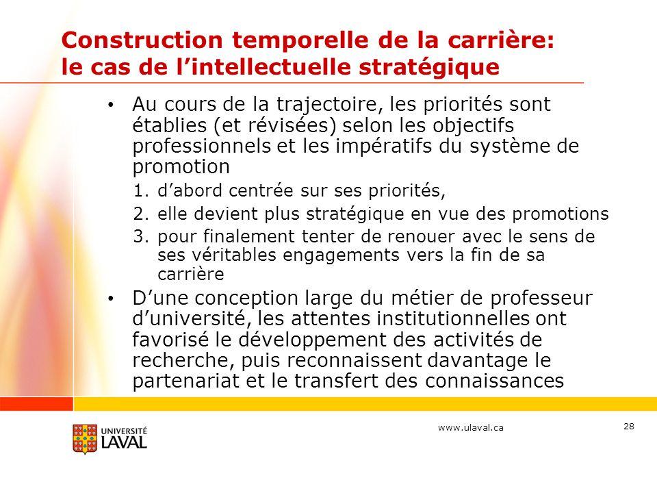 www.ulaval.ca 28 Construction temporelle de la carrière: le cas de lintellectuelle stratégique Au cours de la trajectoire, les priorités sont établies
