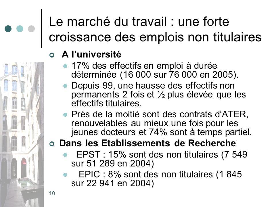 10 Le marché du travail : une forte croissance des emplois non titulaires A luniversité 17% des effectifs en emploi à durée déterminée (16 000 sur 76 000 en 2005).
