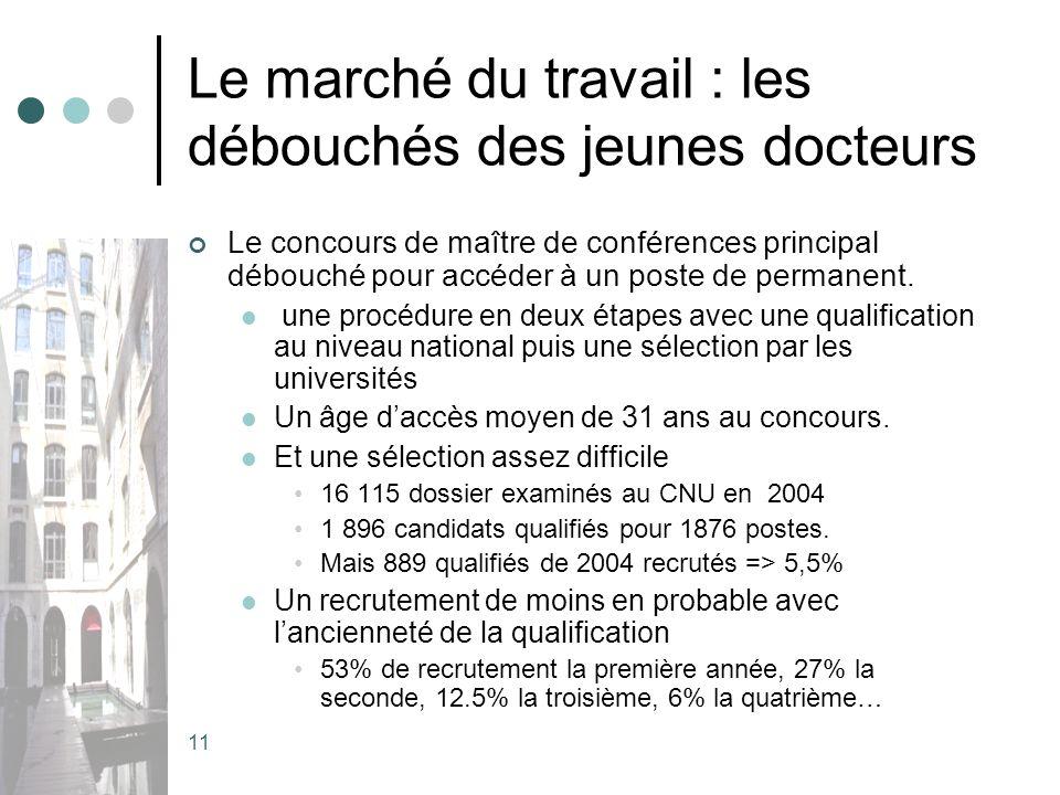 11 Le marché du travail : les débouchés des jeunes docteurs Le concours de maître de conférences principal débouché pour accéder à un poste de permanent.