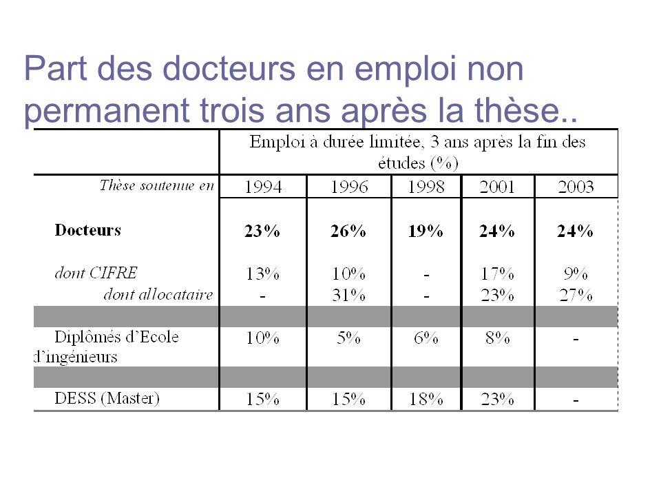 Part des docteurs en emploi non permanent trois ans après la thèse..