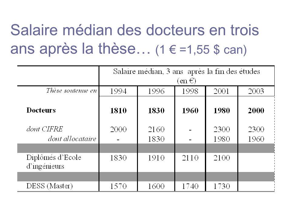Salaire médian des docteurs en trois ans après la thèse… (1 =1,55 $ can)