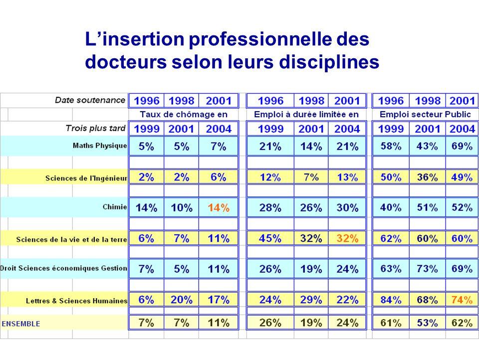 Linsertion professionnelle des docteurs selon leurs disciplines