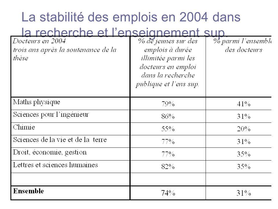 La stabilité des emplois en 2004 dans la recherche et lenseignement sup.