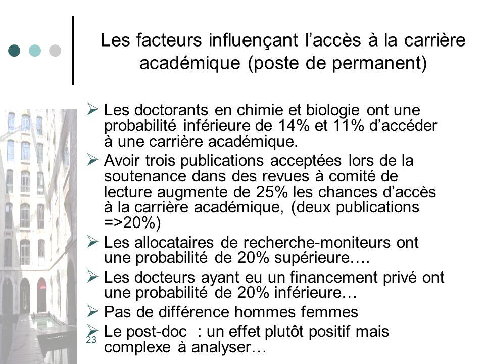 23 Les facteurs influençant laccès à la carrière académique (poste de permanent) Les doctorants en chimie et biologie ont une probabilité inférieure de 14% et 11% daccéder à une carrière académique.