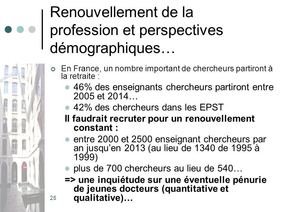 25 Renouvellement de la profession et perspectives démographiques… En France, un nombre important de chercheurs partiront à la retraite : 46% des enseignants chercheurs partiront entre 2005 et 2014… 42% des chercheurs dans les EPST Il faudrait recruter pour un renouvellement constant : entre 2000 et 2500 enseignant chercheurs par an jusquen 2013 (au lieu de 1340 de 1995 à 1999) plus de 700 chercheurs au lieu de 540… => une inquiétude sur une éventuelle pénurie de jeunes docteurs (quantitative et qualitative)…