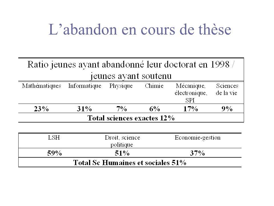 Labandon en cours de thèse
